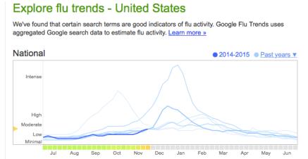 "http://www.google.org/flutrends/embed/en_us/us/#US"" width=""300"" height=""156"" />"