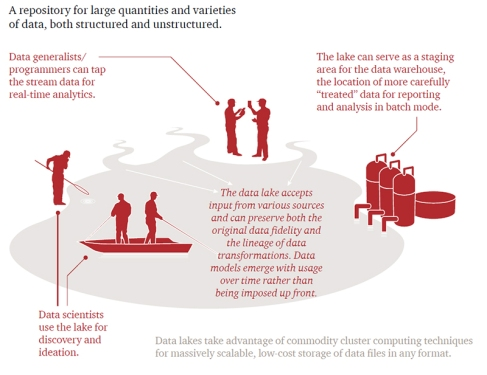 pwc data lake graphic