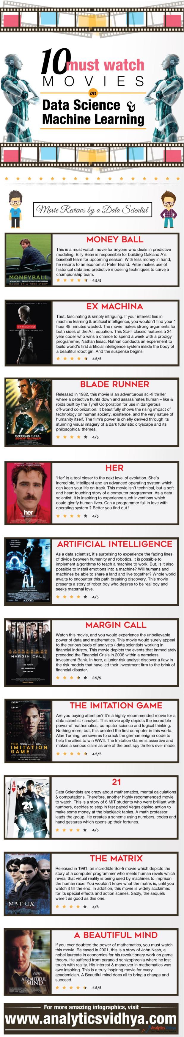 Top Ten Data Movies